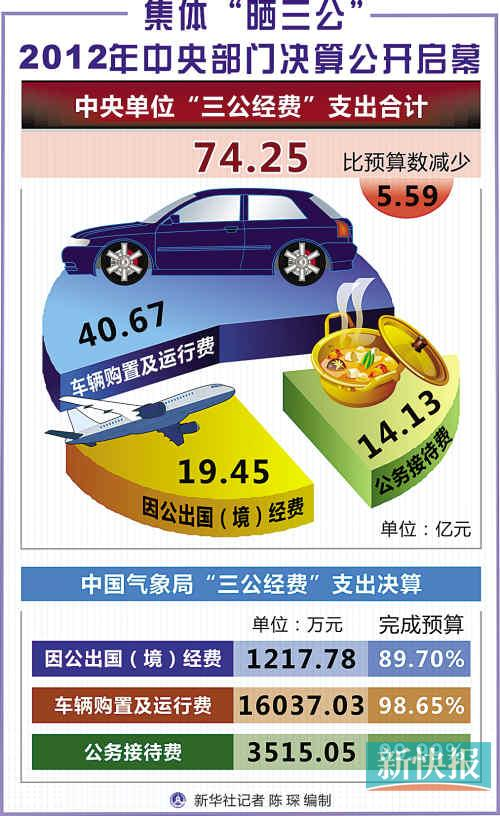 """中央单位昨起陆续公布去年""""三公""""决算 水利部公务车均价近28万"""
