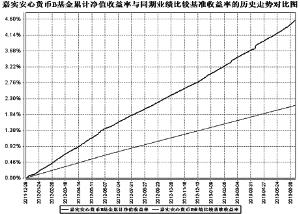 嘉实安心货币市场基金2013第二季度报告(组图