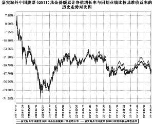 嘉实海外中国股票股票型证券投资基金2013第