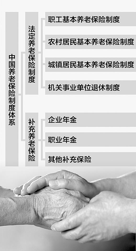 【农村养老制度改革】