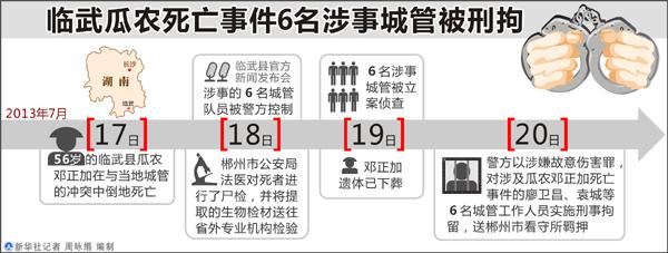 图表:临武瓜农死亡事件6名涉事城管被刑拘新华社记者周咏缗编制