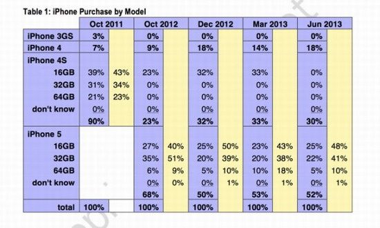 iPhone 5销量占比不断下滑(TechWeb配图)