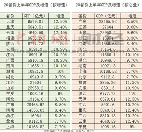 北影gdp_广州深圳GDP增量超过北京上海了