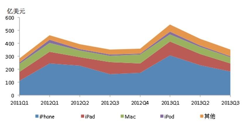 图说苹果2013q3财报:净利69亿美元 同比降22%