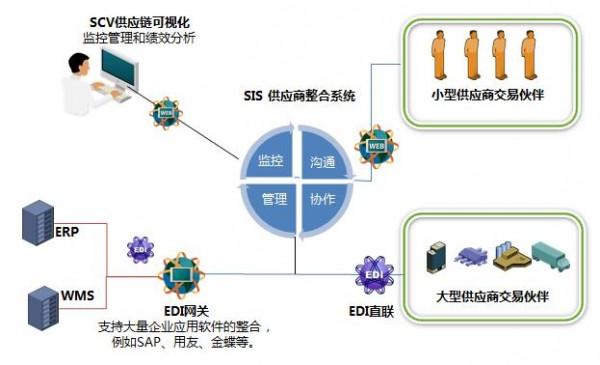 信息技术 帮助加强供应商协作整合