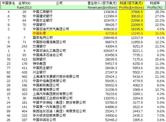 2013年世界500强与中国彩票业