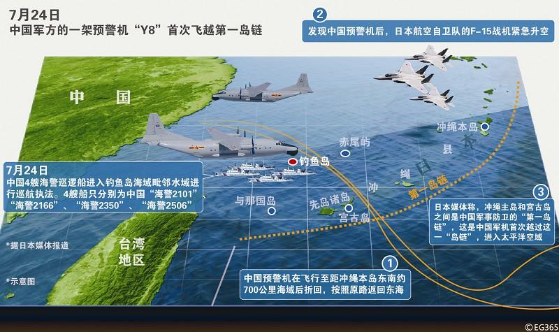 日方称:中国军机首次突破第一岛链,日战机紧急升空我国防部回应:我军机已多次飞经该空域,想去就去   前日,日本防卫大臣小野寺五典称,中国军方的一架预警机Y8当天飞越冲绳主岛和宫古岛之间的公海上空,引发日本战机紧急升空。日媒称,这是中国军方飞机首次被确认飞经该空域,进入太平洋。日媒报道称 中国军机首越第一岛链   日本媒体称,冲绳主岛和宫古岛之间是中国军事防卫的第一岛链,这是中国军机首次越过这一岛链,进入太平洋空域。报道称,中国这架预警机飞越的时间是从前日上午到下午,在飞行至距冲绳本岛