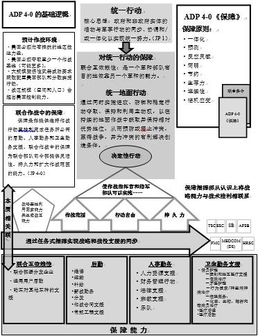 资料图:图1 保障基本逻辑。