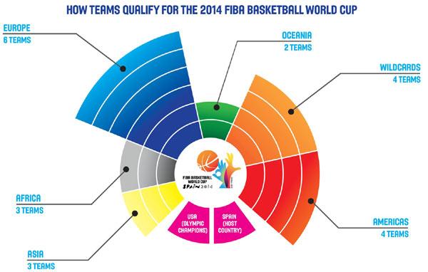 2014年男篮世界杯参赛资格