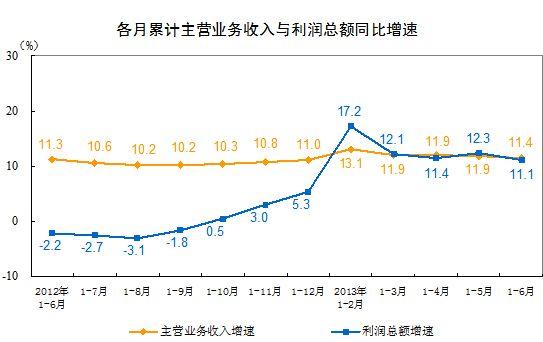 收入增长_主营业务收入增长额