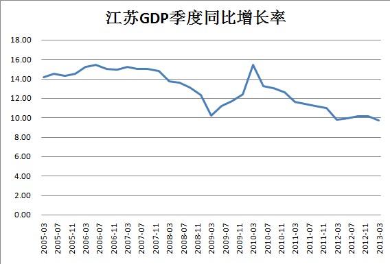 gdp同比增长率_国内gdp增长率