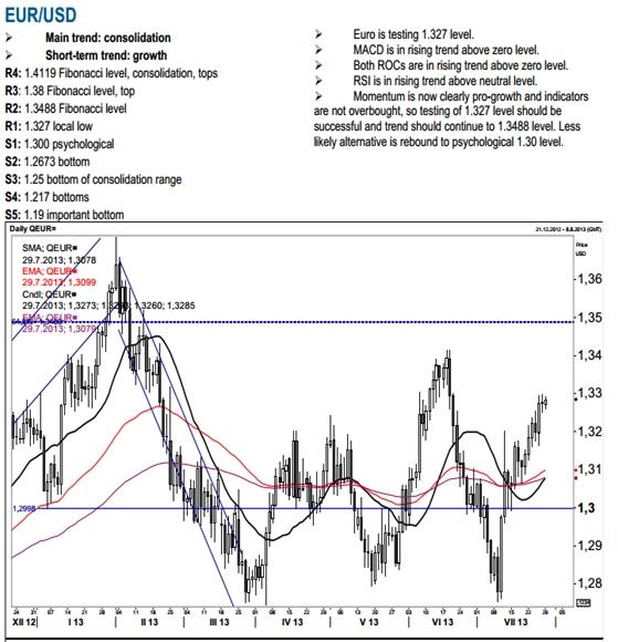 欧元正测试1.3270水平位,平滑异同移动平均线高于零线且呈向上趋势。RSI指标高于50一线也呈向上趋势。