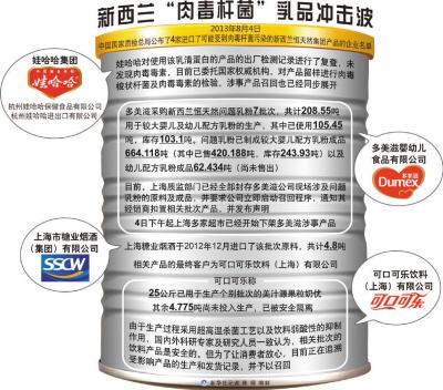 本报电 乳业巨头新西兰恒天然公司部分产品日前检出肉毒杆菌,引起国内消费者广泛关注。
