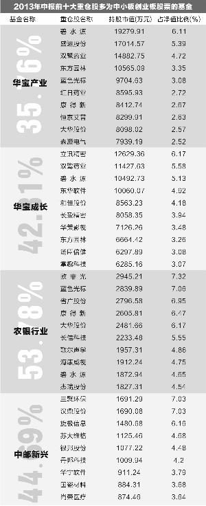 杜志鑫/制表 翟超/制图