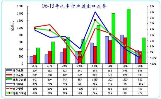 图表 1中国06-13年汽车及零部件进出口走势
