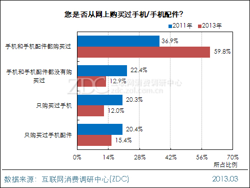 2013年通过网络渠道购买过手机<a href='http://www.foioo.com' target='_blank'>配件</a>的用户比例累计达到75.2%(图片引自ZDC)