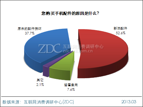 52.6%的用户购买<a href='http://www.foioo.com' target='_blank'>配件</a>仅仅是为了添新(图片引自ZDC)