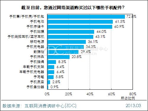 手机壳是用户购买最多的<a href='http://www.foioo.com' target='_blank'>配件</a>之一(图片引自ZDC)