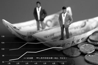 近日央行发布金融数据报告显示,7月末广义货币 (M2)余额105.24万亿元,同比增长14.5%。同时,7月份人民币贷款增加6999亿元,同比多增1598亿元,高于预期。