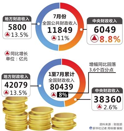 七月份财政收入增幅回升(图)