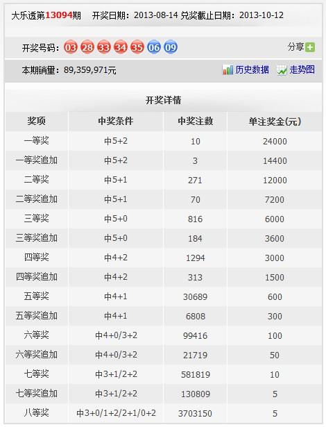 福利彩票大乐透规则_大乐透开史上最低头奖仅2万4 游戏规则或存隐患-搜狐