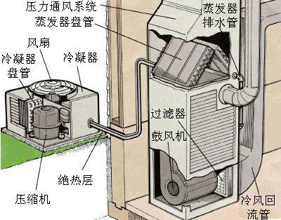 专家现身说法 中央空调故障如何检修?