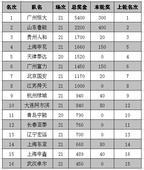 中超奖金榜:恒大比卓尔高11倍 申花阿尔滨上升