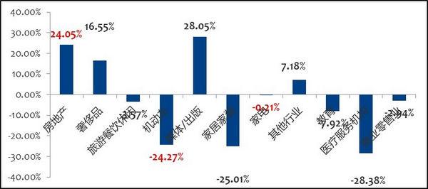 图1  2013年1-6月报纸广告行业TOP10的同比增长率