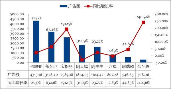 图4  珠宝品牌2013年1-4月报刊广告投放