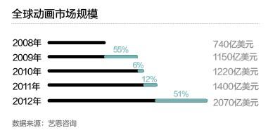 中国动画大跃进:卖欢乐还是卖铅笔盒?