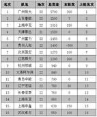 中超奖金榜:恒大居首申花第三 京鲁差额近千万