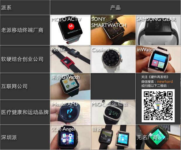 智能手表上市潮将至