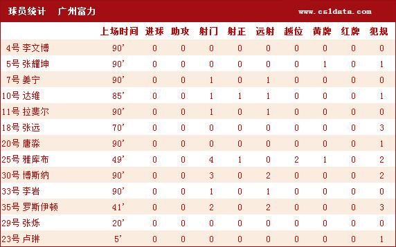 (4)广州富力球员基本
