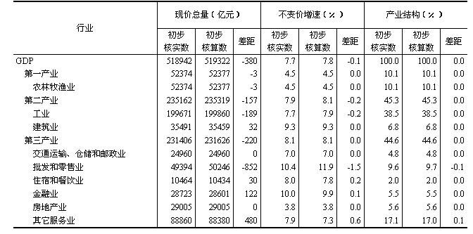 gdp不变价格计算_中国gdp增长图