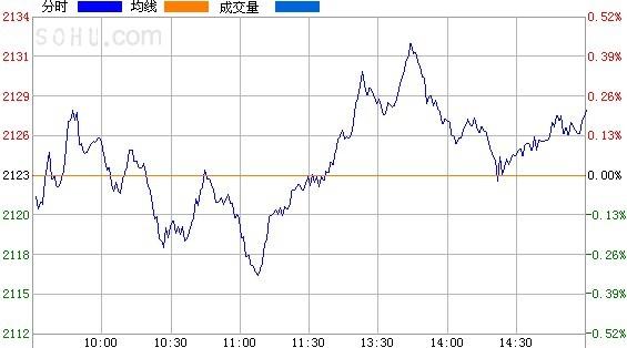 评论:三大股指全天颠簸。上证综合指数上涨了0.1%。钢铁行业继续保持强劲