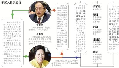 新京报讯 昨日记者获悉,就山西女商人丁书苗(又名丁羽心)涉嫌非法经营罪和行贿罪一案,北京市检察院第二分院已提起公诉。北京市二中院于今年7月受理此案。目前该案开庭日期还未确定。