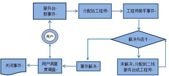 运维经理可以利用易维帮助台作为企业it服务台,用户可以通过网页,桌面
