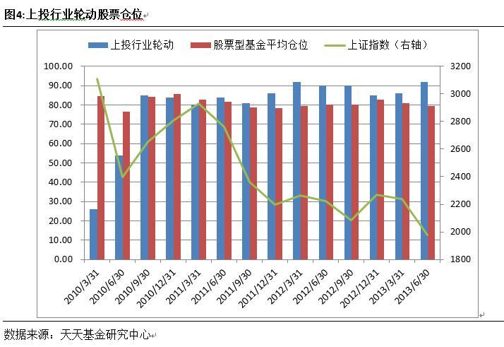 上投行业轮动(组图)-华谊兄弟(300027)-股票行