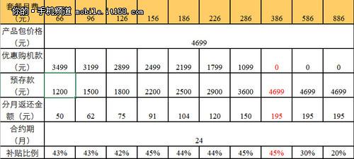 合约价4699元 iPhone5C联通合约价曝光