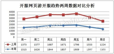 2013.9.9-9.15中国网页游戏开区分析报告