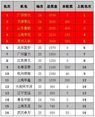中超奖金榜:恒大独秀津鲁三甲 16队总额2.66亿