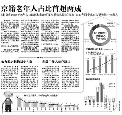 人口老龄化_2012年老年人口