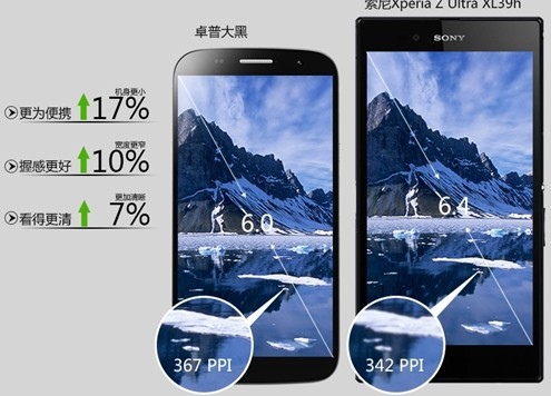 卓普大黑C7与索尼Xperia Z Ultra XL 39h 相比也毫不逊色,机身更显小巧,便于携带,屏幕的PPI比值略高于索尼Xperia Z Ultra XL 39h。