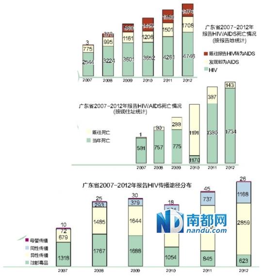 粤艾滋病同性传播病例数6年增15倍