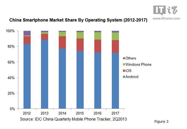 windows phone手机也会因为微软并购诺基亚在中国市场越来越受欢迎.