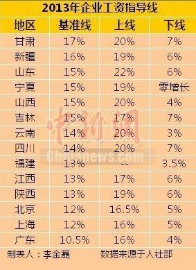 14省份发布2013年工资指导线 甘肃最高广东最低