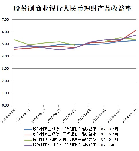 五大股份制商业银行_股份制商业银行人民币理财产品收益率(数据来源:万得)