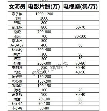 电影女明星名单_微博曝出一份国内男女明星的片酬单,其中李连杰以高达6000万的电影