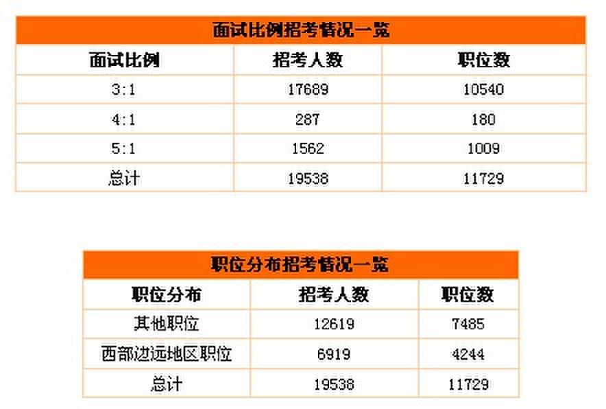 14国家公务员职位表_2014国家公务员考试职位表全方位权威分析