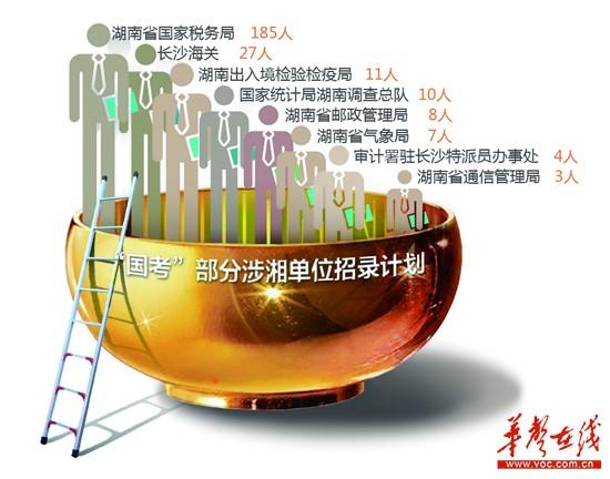 2014年国考职位表全公布 涉湘职位招409人(